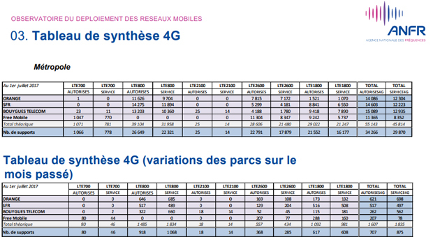 Sites 4G activés et variation en juin par opérateur et par bande