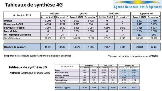 La progression de déploiement de la 4G