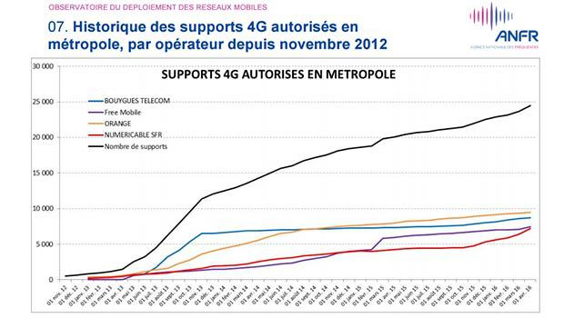 ANFR, 621 supports 4G chez SFR !