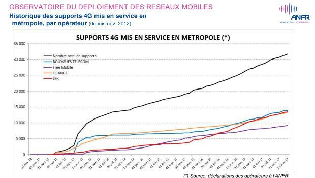 Activations 4G depuis 2012