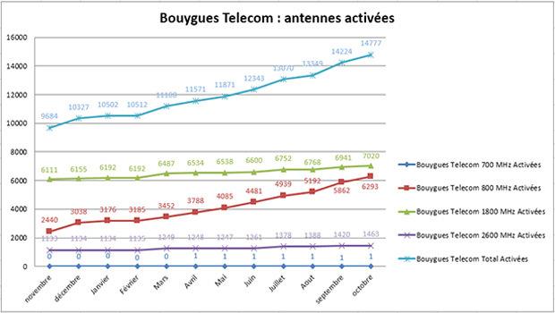 Bouygues Telecom déploie ses antennes 4G surtout en 800 MHz