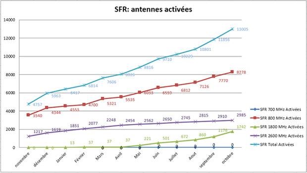 SFR déploie ses antennes 4G