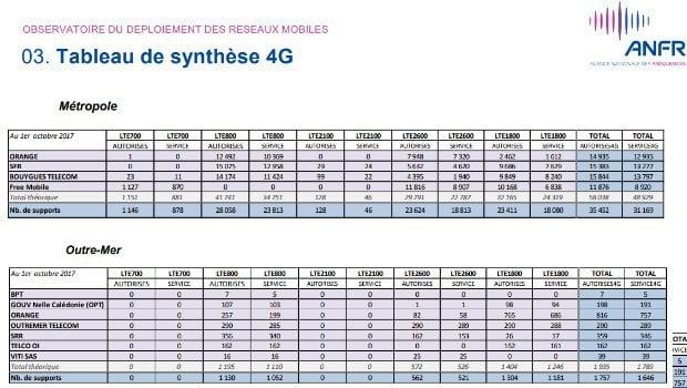 Bilan des déploiements 4G ANFR septembre 2017