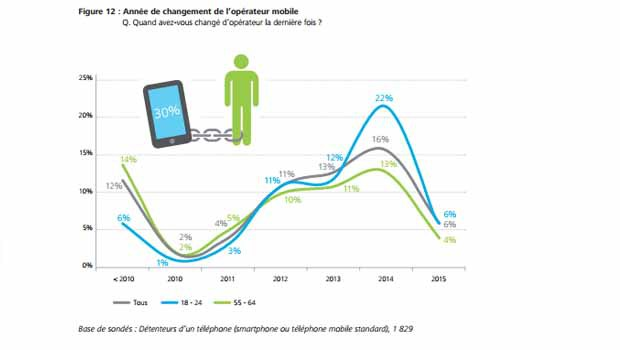 Renouvellement smartphone