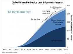 Les montres connectées, toujours un marché d'avenir selon les analystes