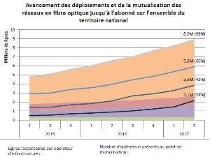 Les offres internet Free, Bouygues, SFR, Orange, Sosh, RED…