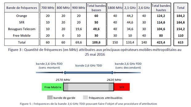 Les bandes disponibles pour la 4G fixe