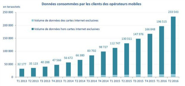 Arcep : augmentation de la consommation d'Internet mobile en France en 2016