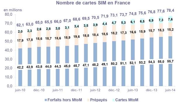Le marché des cartes SIM à fin juin 2014 en France