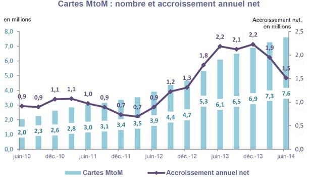 Le marché des cartes M2M à fin juin 2014 en France