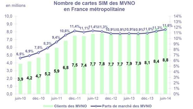 Les MVNO continuent à progresser