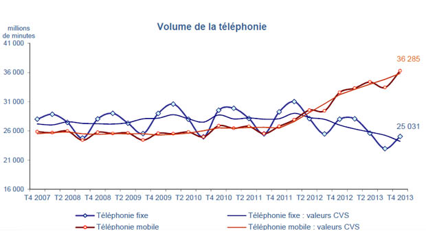 Mobile, un volume de temps d'appel à la hausse