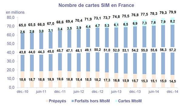 Observatoire Mobile ARCEP, T4 2014, les ventes de cartes SIM