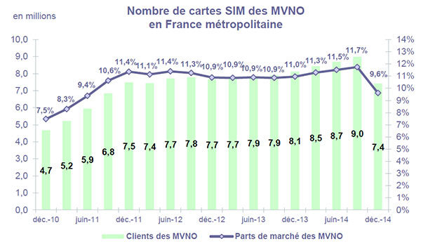 Observatoire Mobile ARCEP, T4 2014, les MVNO