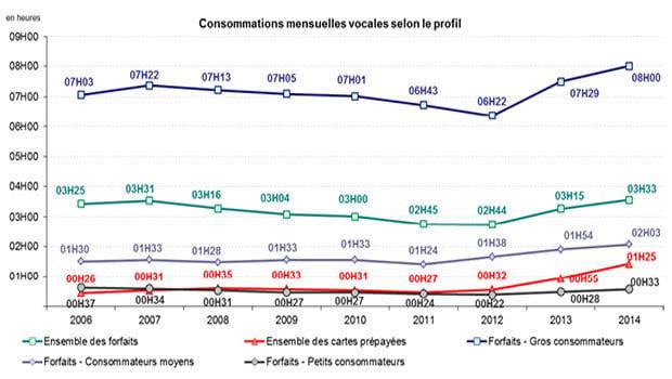 Les consommations mensuelles selon les profils