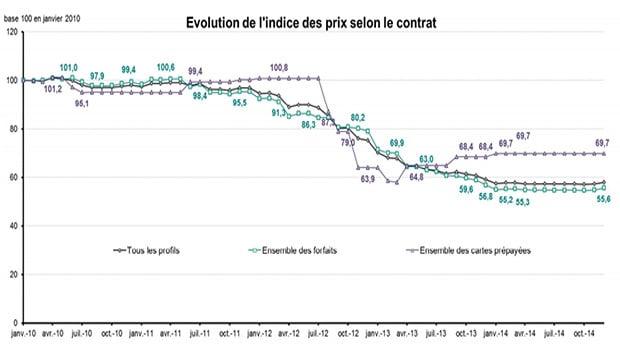 Les prix moyens des forfaits mobiles continuent de baisser