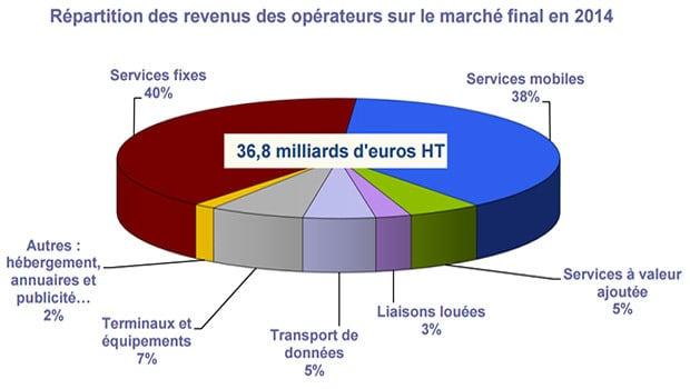 Les revenus des télécoms pour les opérateurs