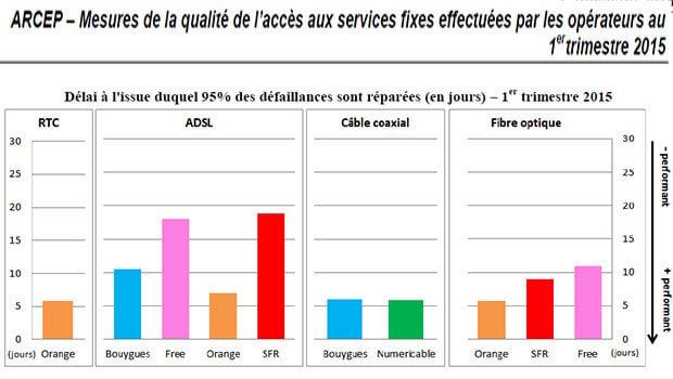 Le taux de pannes est élevé chez Orange et Bouygues en ADSL sur le premier mois