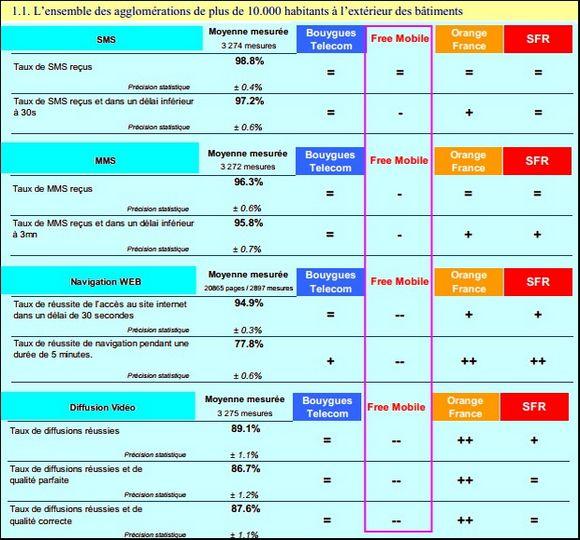 qualité de service mobile novembre 2012 selon l'ARCEP