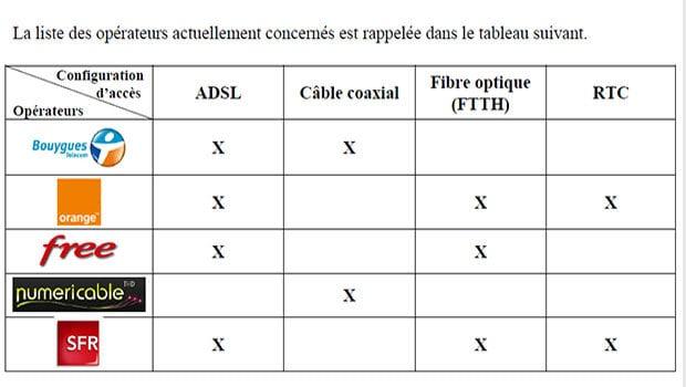 Les technologies d'accès Internet fixe par opérateurs