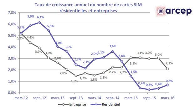 Taux de pénétration des cartes SIM en France T1 2016