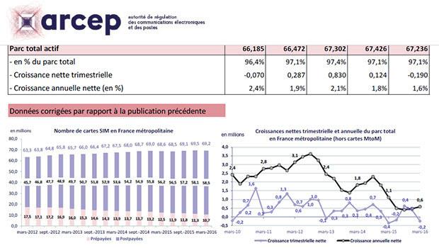 Le marché des cartes SIM en France T1 2016 ARCEP