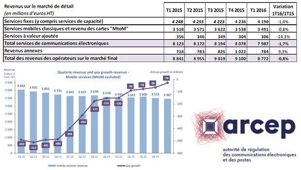 Les revenus mobiles des opérateurs toujours en diminution