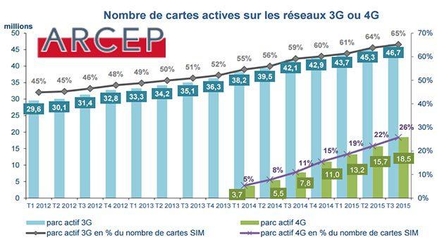 Les abonnements Haut et Très Haut Débit selon l'ARCEP T3 2015