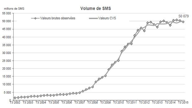 Les prix en légère hausse sur le mobile