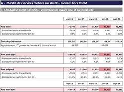 Les chiffres du marché des services mobiles de l'ARCEP de juillet à septembre 2016