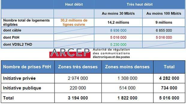 Les RIP très actif sur le déploiement du THD en France