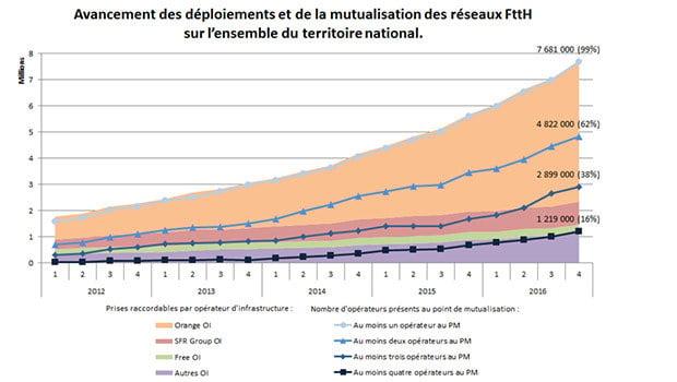 La mutualisation des prises FTTH est un des points à améliorer