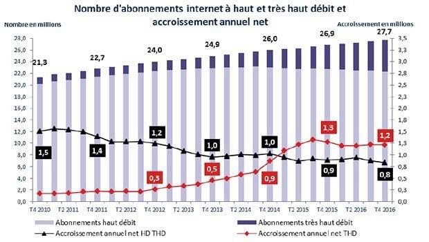 Les abonnements THD progressent vite, au détriment du xDSL