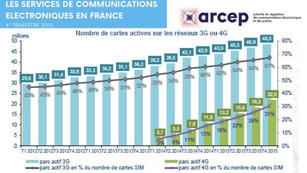 Les foraits 4G, près d'un tiers du marché
