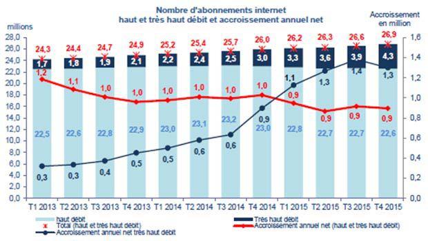 Le THD en hausse partout selon l'ARCEP T4 2015