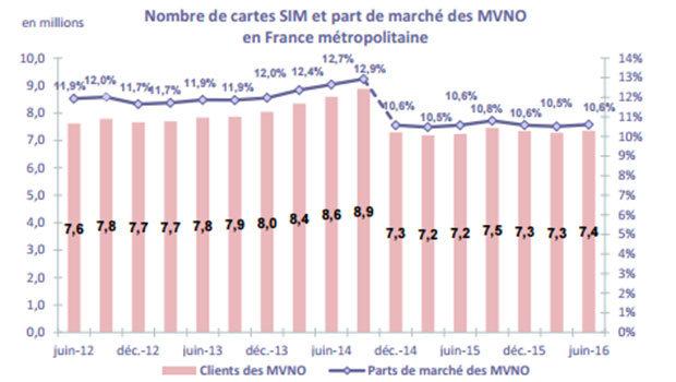 Les MVNO'