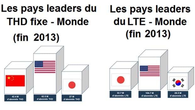 Les pays leaders en THD et en 4G-LTE