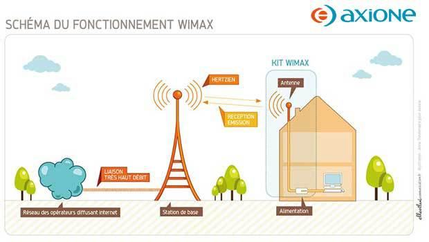 Le Wimax Axione, binetôt de la 4G LTE ?