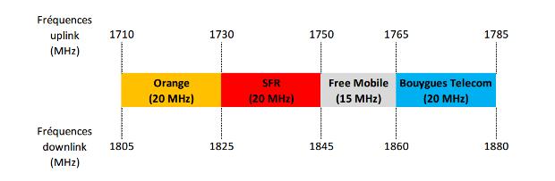 repartition de la bande 1800 mhz pour les 4 opérateurs