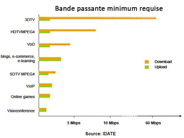 bande passante minimum requise