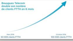 Résultats T3 2016 de Bouygues Telecom
