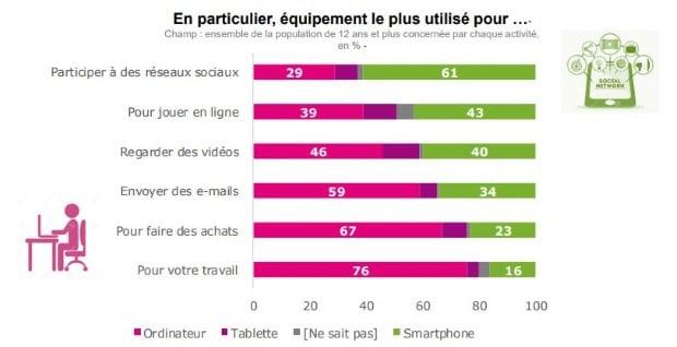 Usages numériques des Français sur smartphones ou ordinateurs en 2017
