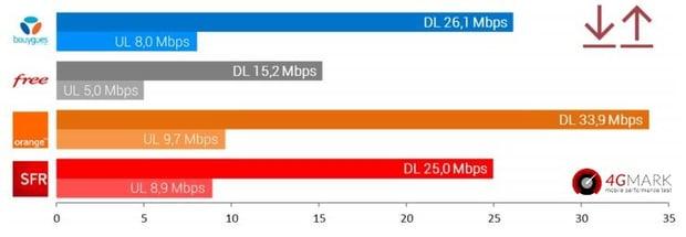 Baromètre data 4G Mark