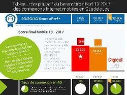 Baromètre nPerf mobile dans les DOM T3 2017