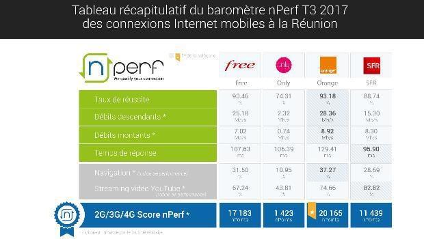 SFR, Free et Orange sur La Réunion