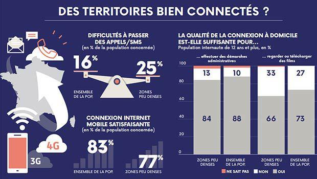 Les usages et équipements numériques des français, CREDOC