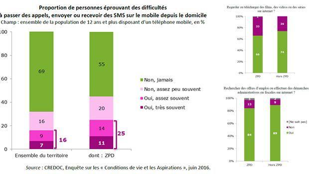 Les français très satisfait de leurs connexions à Internet, mobile et fixe ?