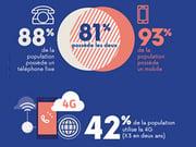 Des français connectés en mobilité et en 4G