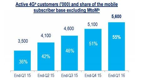 2,7Go de data consommées par mois pour les mobinautes 4G