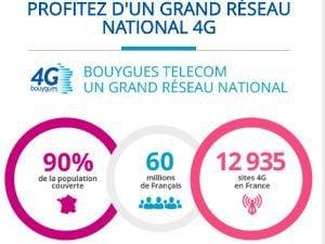 Bouygues Telecom réseau 4G